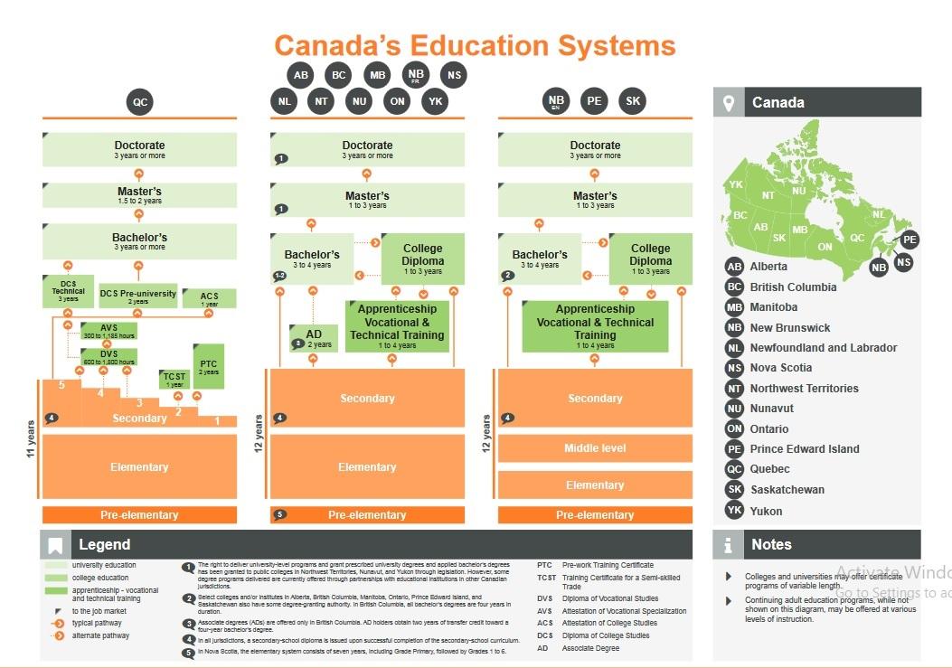 سیستم آموزشی کانادا