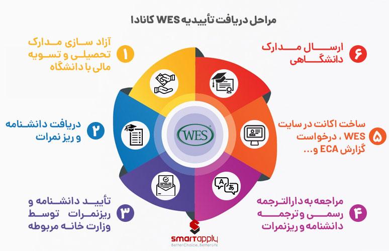 مراحل دریافت تأییدیه WES کانادا