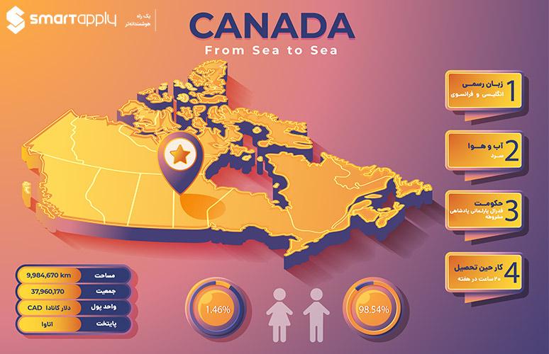 تحصیل در کانادا - شرایط تحصیل در کانادا - ادامه تحصیل در کانادا